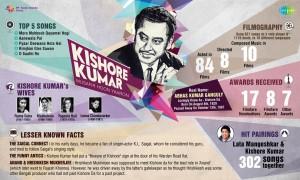 Saregama Celebrating the brilliance of Kishore Kumar on his 86th Birthday Anniversary